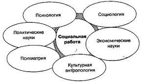 Социология Теория и методика социальной работы Контрольная  На Рис 1 1 отражены основные межпредметные связи с академическими дисциплинами играющими важную роль при формировании знания социальной работы