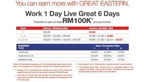 life insurance rates malaysia raipurnews
