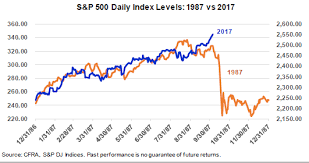After Market Stock Charts Sam Stovall 2017 Chart Of The Stock Market Looks Eerily