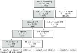 Flow Chart Of Screening Using Serum Psa A At Tokai