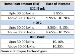 Home Loan Interest Rates Comparison Chart In India Banks Increasing Mclr Rates What Home Loan Borrowers Should