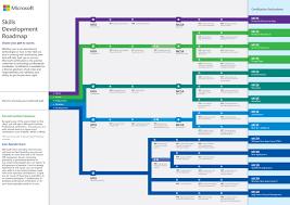 Microsoft Certification Path Chart Blog Archives Newlinecharts