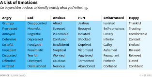 Word Intensity Chart 3 Ways To Better Understand Your Emotions