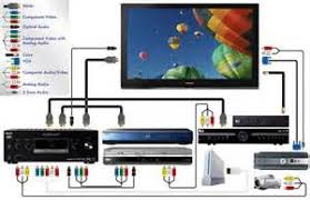 home theater wiring diagrams hdmi images tv diagram how to hook up a receiver for your home theater to connect