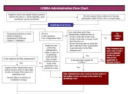 Cobra Qualifying Events Chart Tennessee Cobra And Fmla Laws Hr Resources In Tn