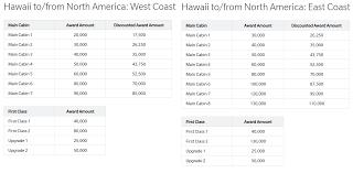 25 Bonus Miles When Transferring Amex Points To Hawaiian
