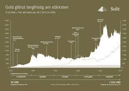 Aktueller Goldkurs Bzw Goldpreis Für Münzen Und Barren