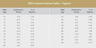 Baby Boomers And Required Minimum Distributions Bny Mellon
