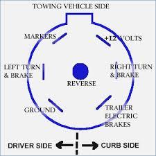 ford f350 7 pin trailer wiring diagram buildabiz me ford f350 trailer wiring diagram at F350 Trailer Wiring Diagram