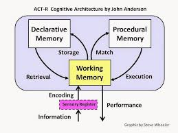 Learning Theories Adaptive Control Of Thought