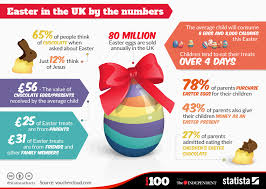 Chart Easter In The Uk By The Numbers Statista