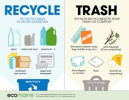 Things To Recycle Single Sort Ecomaine