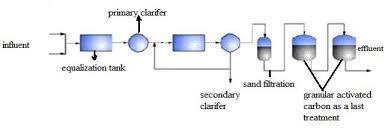 Flow Chart Of Effluent Treatment Plant Download Scientific