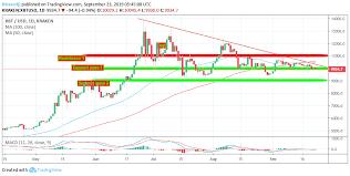 Kraken Bitcoin Price Chart Xbt Usd Analysis Bitcoin Gets Ready For Volcano Breakout