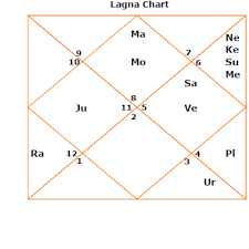 Narendra Modi Kundli Horoscope Birth Chart 2017