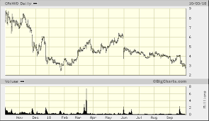 Novo Resources Stock Chart Ikn Ill Tell You Whats Funny About Novo Resources Nvo V