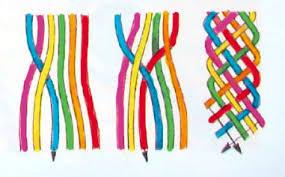 Braided Bracelet Patterns Beauteous Braid Tutorial Friendship Bracelets Bracelet Patterns How To Make