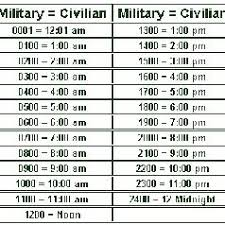 Military Time To Standard Time Chart Reading Military Time