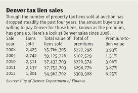 tax lien investing tax lien investing is a game even hedge funds can like the denver post