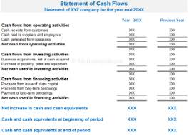 Cash Flow Statements Analysis What Is Cash Flow Statement Definition Example Format