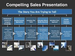 Sales Powerpoint Templates Under Fontanacountryinn Com