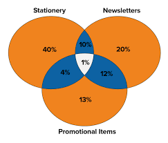 Charts And Graphs Communication Skills From Mindtools Com