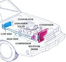 car air conditioning system components. your car\u0027s heating, ventilating and air conditioning system car components