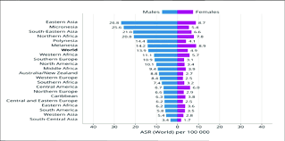 Cancer Chart 2018 Bar Chart Of Region Specific Incidence And Mortality Age