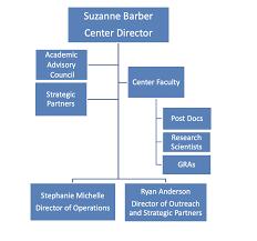 Ut Austin Organizational Chart Organizational Chart