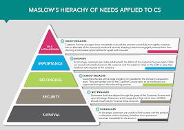 Maslow Hierarchy Of Needs Maslows Hierarchy Of Needs Applied To Cs Strikedeck