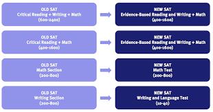 Act To Sat Math Conversion Chart Sat Score Conversion Chart To Act Www Bedowntowndaytona Com
