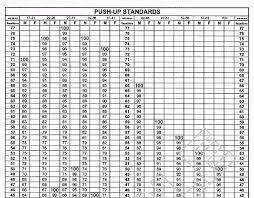 Army Pt Test Score Chart Push Ups Www Bedowntowndaytona Com