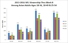 Nfl Ratings Chart The Nfls Ratings Are Down But Just Who Exactly Isnt