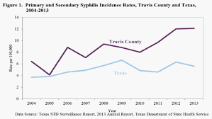 Medical Austin Syphilis Society travis Travis In County 5817qXw