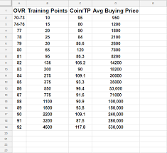 Quick Selling Cards For Training Points Done Easy Based