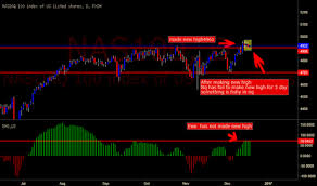Nasdaq Index Chart Live Nas100 Charts And Quotes Tradingview India