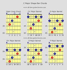 All Guitar Bar Chords Chart Circumstantial Major Barre Chords Chart 2019