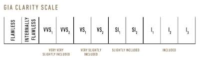 Diamonds Cuts And Clarity Diamond Clarity Scale Chart The Ultimate Guide