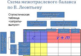 Модели межотраслевого баланса Леонтьева Реферат x1 4 28571 и x2 1 42857 Для чистого выпуска т стали нужно 214286 71429 Валовый выпуск для производства тонн угля и тонн стали 285714 214286