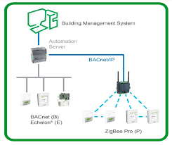simple diagram showing wired and wireless systems in a single ecosystem