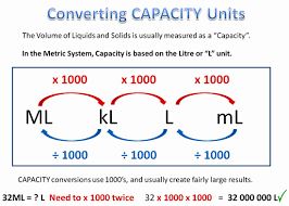 Volume Conversion Chart Metric Converting Metric Units Passys World Of Mathematics