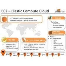 Amazon Elastic Compute Cloud Amazon Web Services Amazon Elastic Compute Cloud Amazon