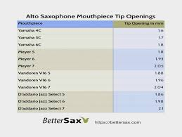 Meyer Mouthpiece Chart Alto Sax Jodyjazz Saxophone Mouthpiece Comparison Chart