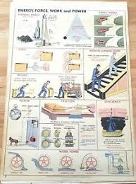 Details About Original 1955 Science Pull Down School Chart Of Energy Force 28 5 X 42 Welch