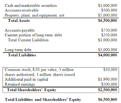 definitions of balance sheet equity definition example investinganswers
