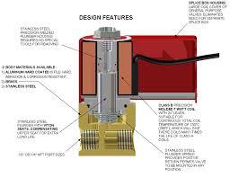 2 way 3 way solenoid 1 8 ¼ npt valves new york explosion proof 2 way 3 way solenoid 1 8 ¼ npt valves new york