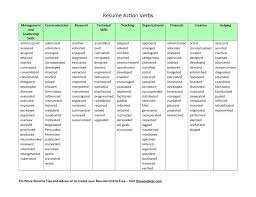 Verbs To Use On A Resume Enchanting Resume Action Verbs For Teachers