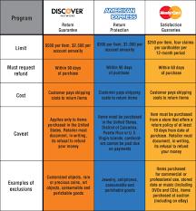 Credit Card Payment Api Top 10 Store Credit Cards