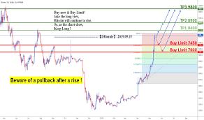 Bitcoin Ethereum Chart Best Website To Buy Bitcoins In India Bitcoin Ethereum Chart