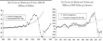 Mortgage Flow Great Depression Vs Great Recession Savvyroo